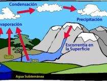 Cual es el ciclo del agua